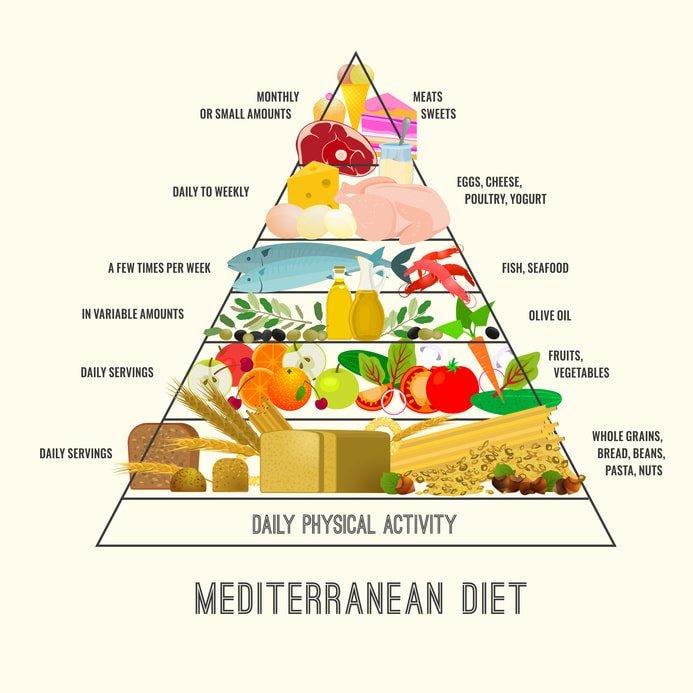 Mediterranean Diet Foot Pyramid