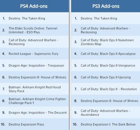 Destiny, Metal Gear Solid V, PlayStation Blog, sales,