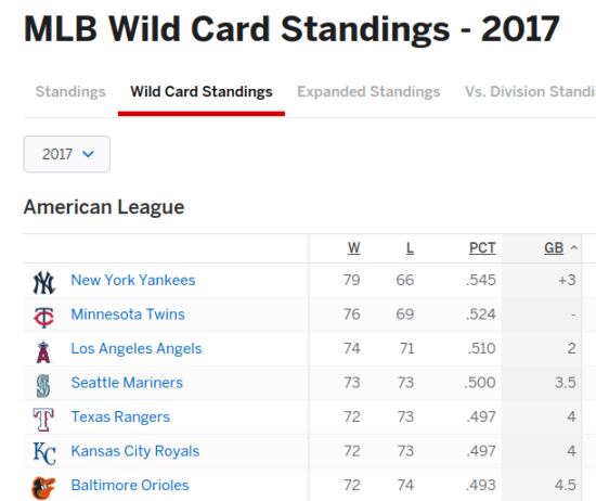 The 2017 Minnesota Twins currently hold the 2nd Wild Card spot. Trust the Process.