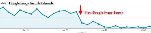Google Analytics Drop Off