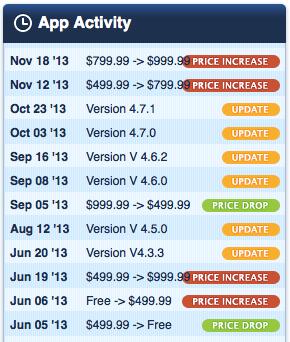Alpha Trader Prices