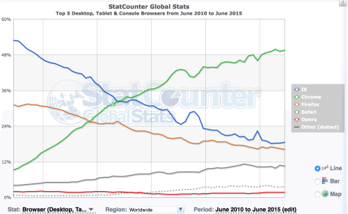 Browser Stats