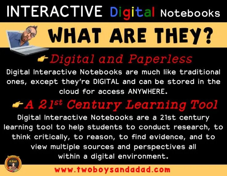 What are Interactive Digital Notebooks?