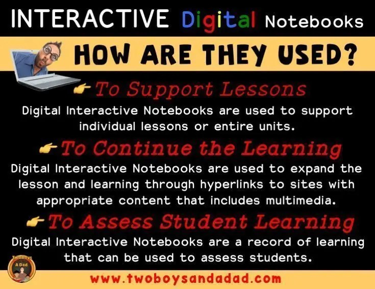 How are Interactive Digital Notebooks used in the classroom?