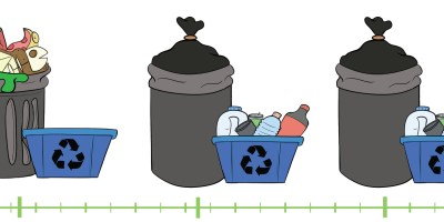 Recycling Timeline