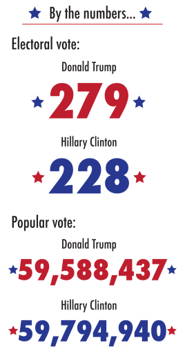 election-numbers