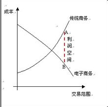 邊際成本- 臺灣Word