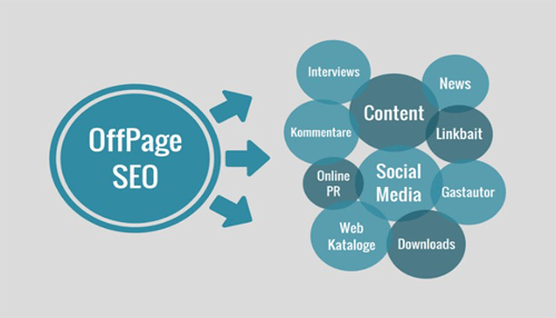 off-page SEO campaign