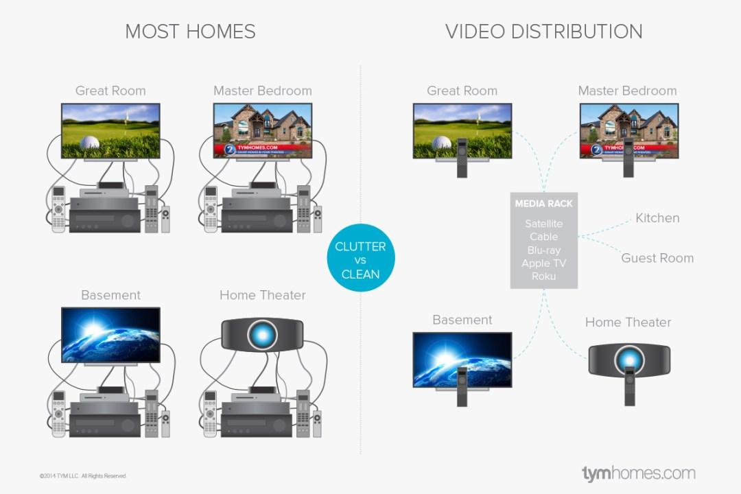 How To Prewire Video Distribution, Salt Lake City, Utah