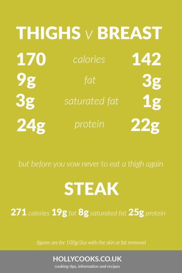 Chicken Breast Nutrition 100g : chicken, breast, nutrition, Chicken, Thigh, Nutrition