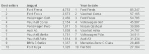 Best selling cars - August and YTD Source: SMMT