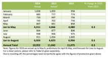 Table 2: Monthly trends in NR production ('000 tonnes) Source: ANRPC