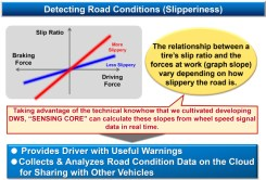 The relationship between a tyre's slip ratio and the forces on the tyre (depicted by the blue and red lines) varies depending on how slippery the road is. By deriving the graph slope from wheel speed signals, Sensing Core technology is able to detect how slippery a road is