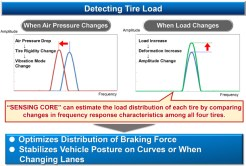 When the load applied to a tyre increases, so does tyre deformation, which in turn increases the rotational fluctuations that occur as the tyre spins. As a result, the tyre's vibration characteristics also change (i.e. amplitude increases). Thus, by comparing changes in vibration characteristics among all four tyres, Sensing Core technology is able to estimate the load distribution between them and thereby detect the load applied to each tyre
