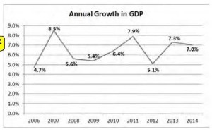 Annual growth in GDP