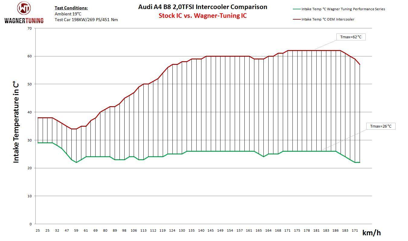 Wagner Tuning Performance Ladeluftkuhler Audi A4 A5 2l Tdi