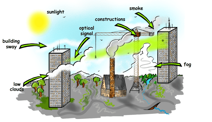 Figure. 1. The idea of FSO and atmospheric factors and large objects are affecting connection quality.