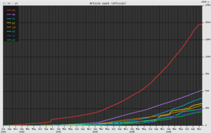 300px-Wikipedia_growth.png