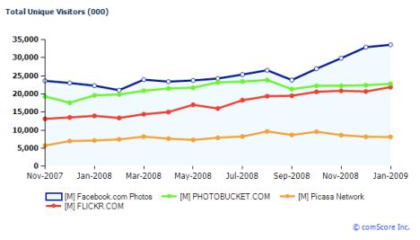 facebook-photos-vs-chart