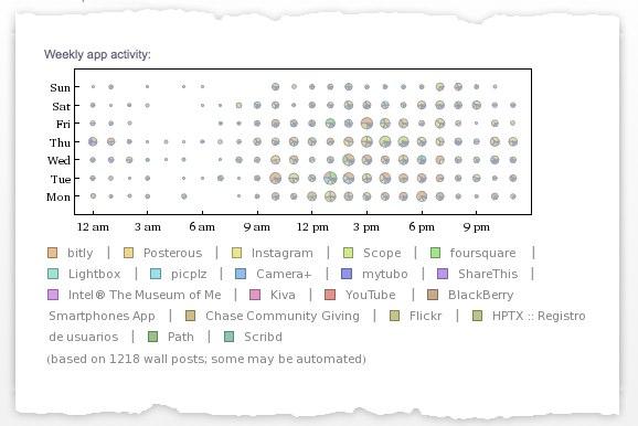 actividades analyze my facebook data - Wolfram|Alpha