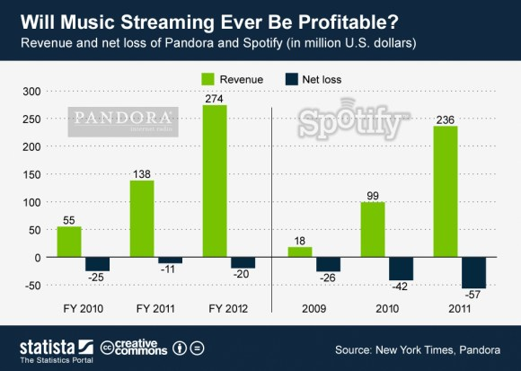 spotify pandora  royalties