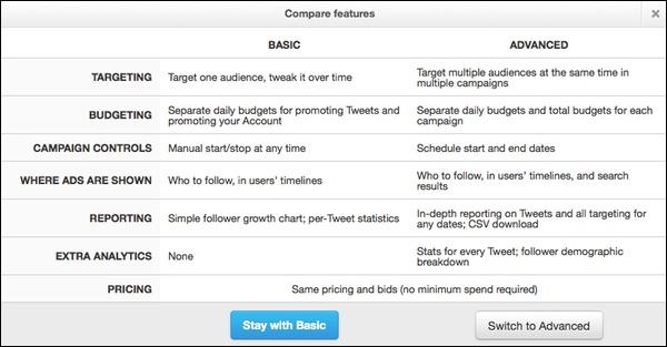 Dashboard para anuncios en twitter