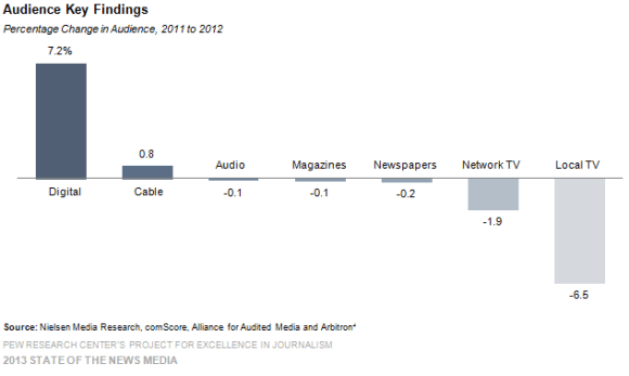 aumento de audiencia en medios