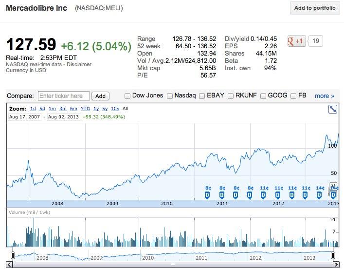mercadolibre NASDAQ