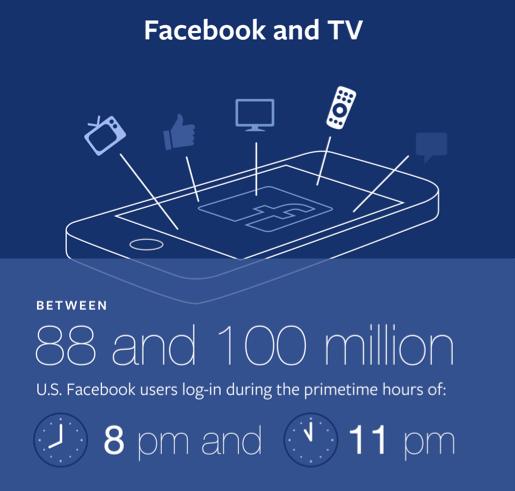 Facebook Social TV
