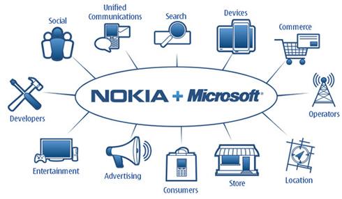 Nokia Microsoft y sus mercados