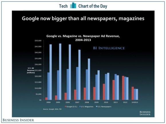 google versus medios