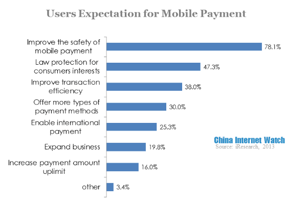 users-expectation-for-mobile-payment1