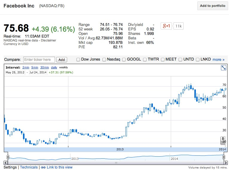NASDAQ cotizacion Facebook Inc