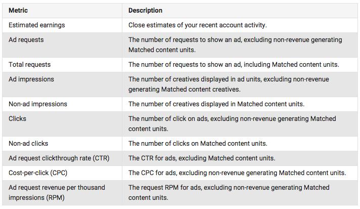 Google Adsense Matched Content metricas