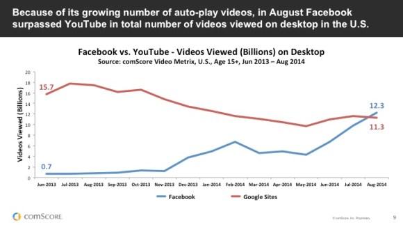 youtube vs facebook video