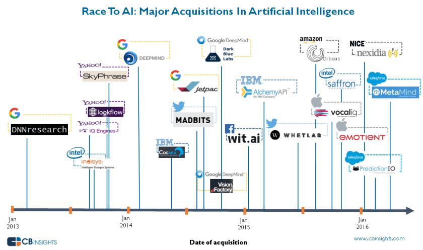 adquisiones inteligencia artificial