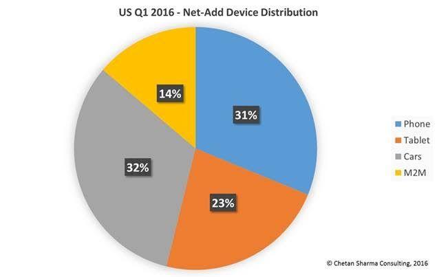 autos tablets M2M telefonos