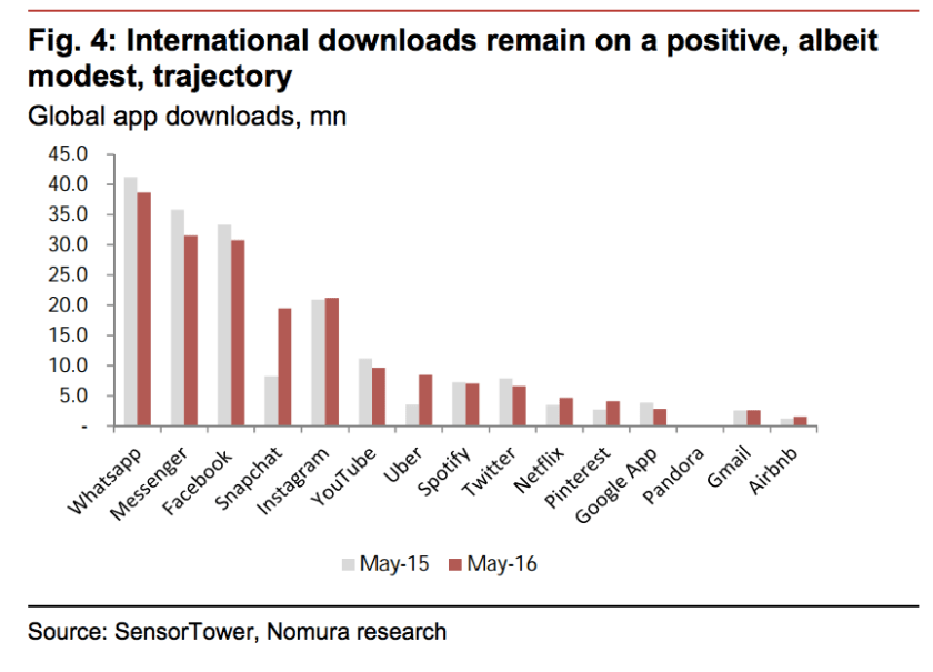 Global app downloads Nomura