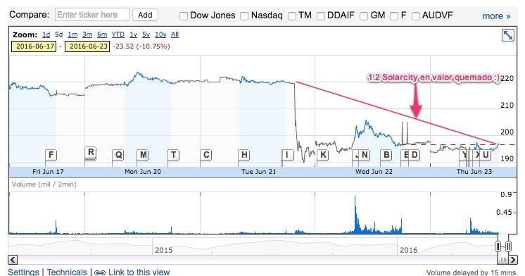NASDAQ_TSLA_ 196.87 0.21 (0.11%) - Tesla Motors Inc
