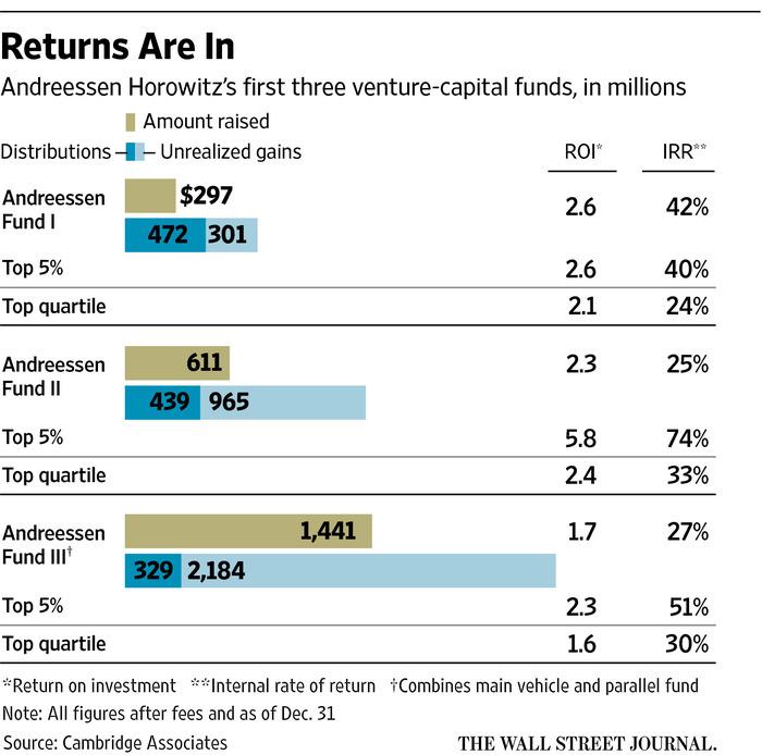 Los retornos de Andreessen Horowitz