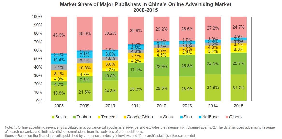Detalles de la publicidad online en China