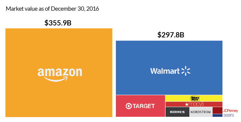 amazon vs competencia valor de mercado