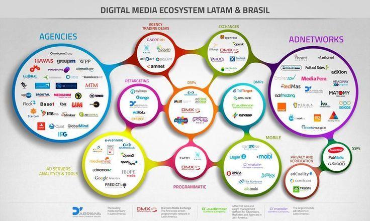 ecosistema de medios digitales latam