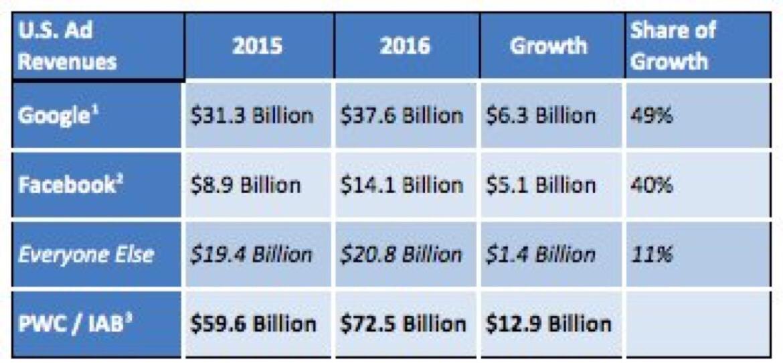 Duopolio 2016: Facebook y Google se llevan el 90% del crecimiento