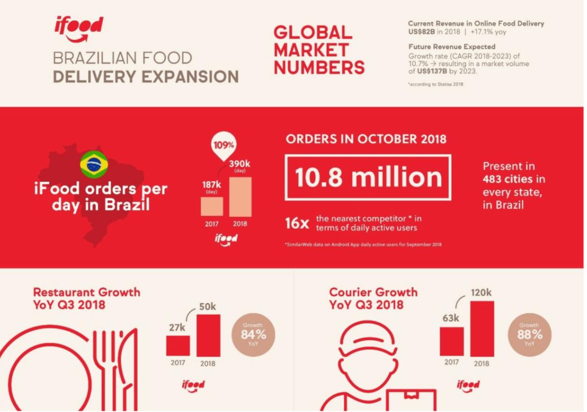iFood recibe 500 millones, la ronda más alta de Latinoamérica