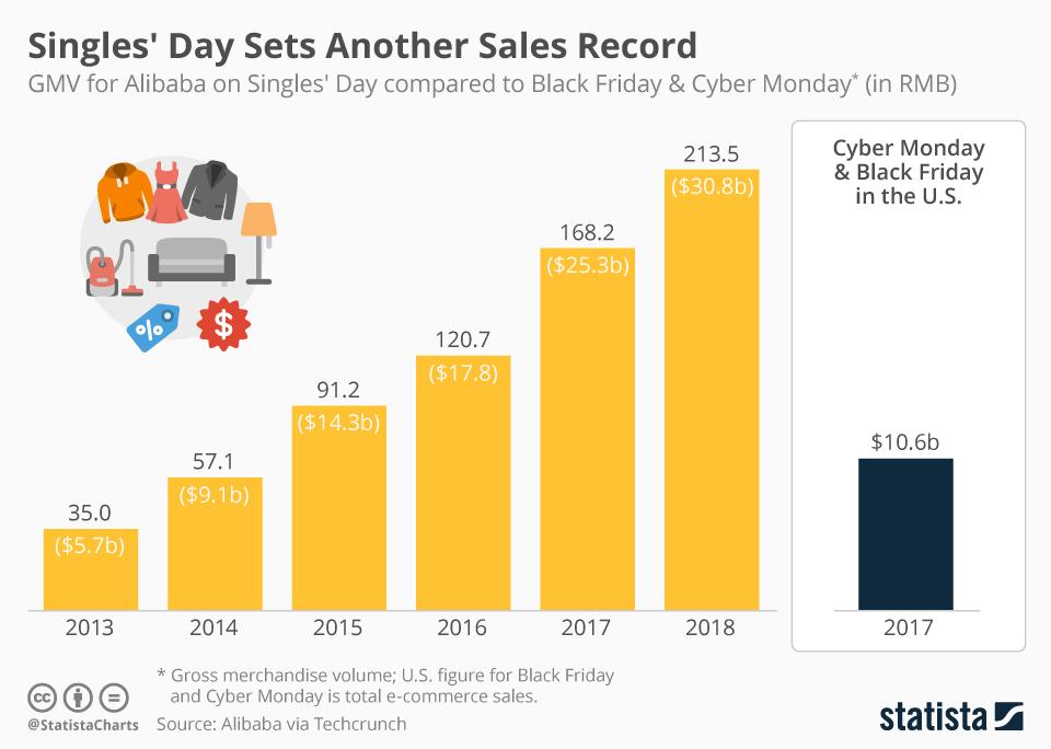 Alibaba y el Singles Day rompen récords de ventas… otra vez.