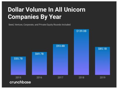 Volumen de inversiones globales en startups
