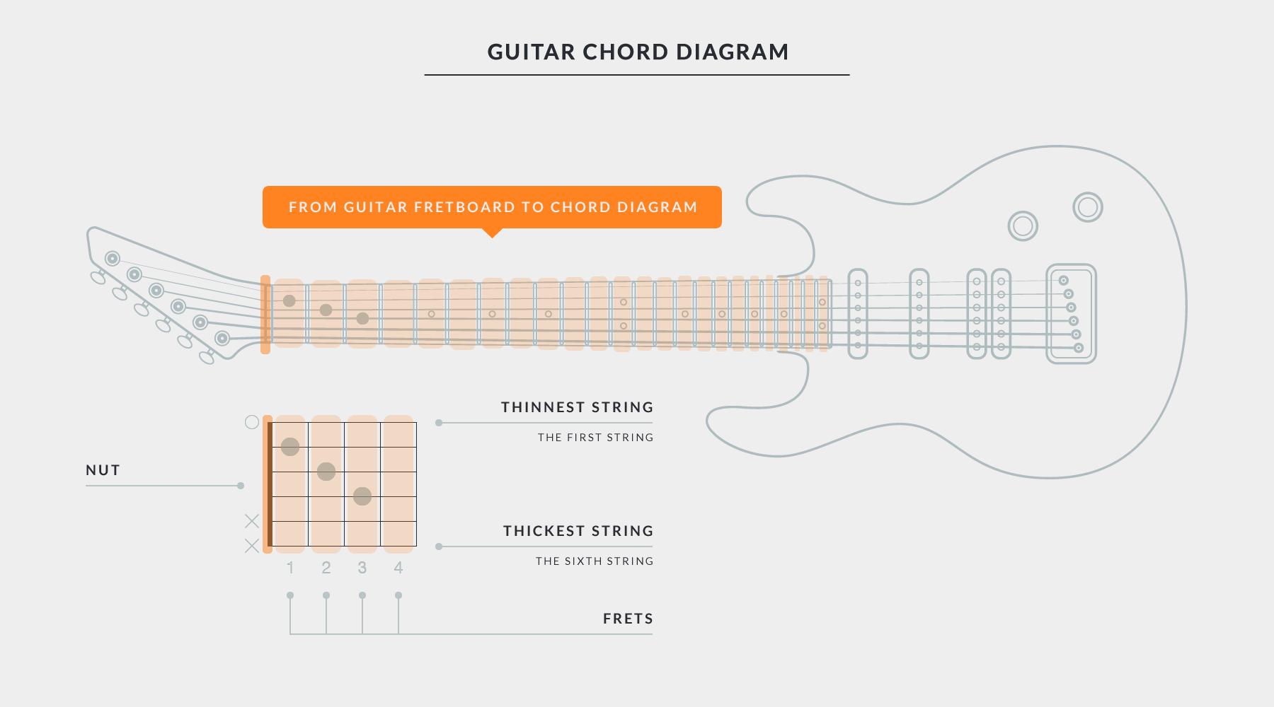 Print Blank Bass Guitar Fret Chart Diagram