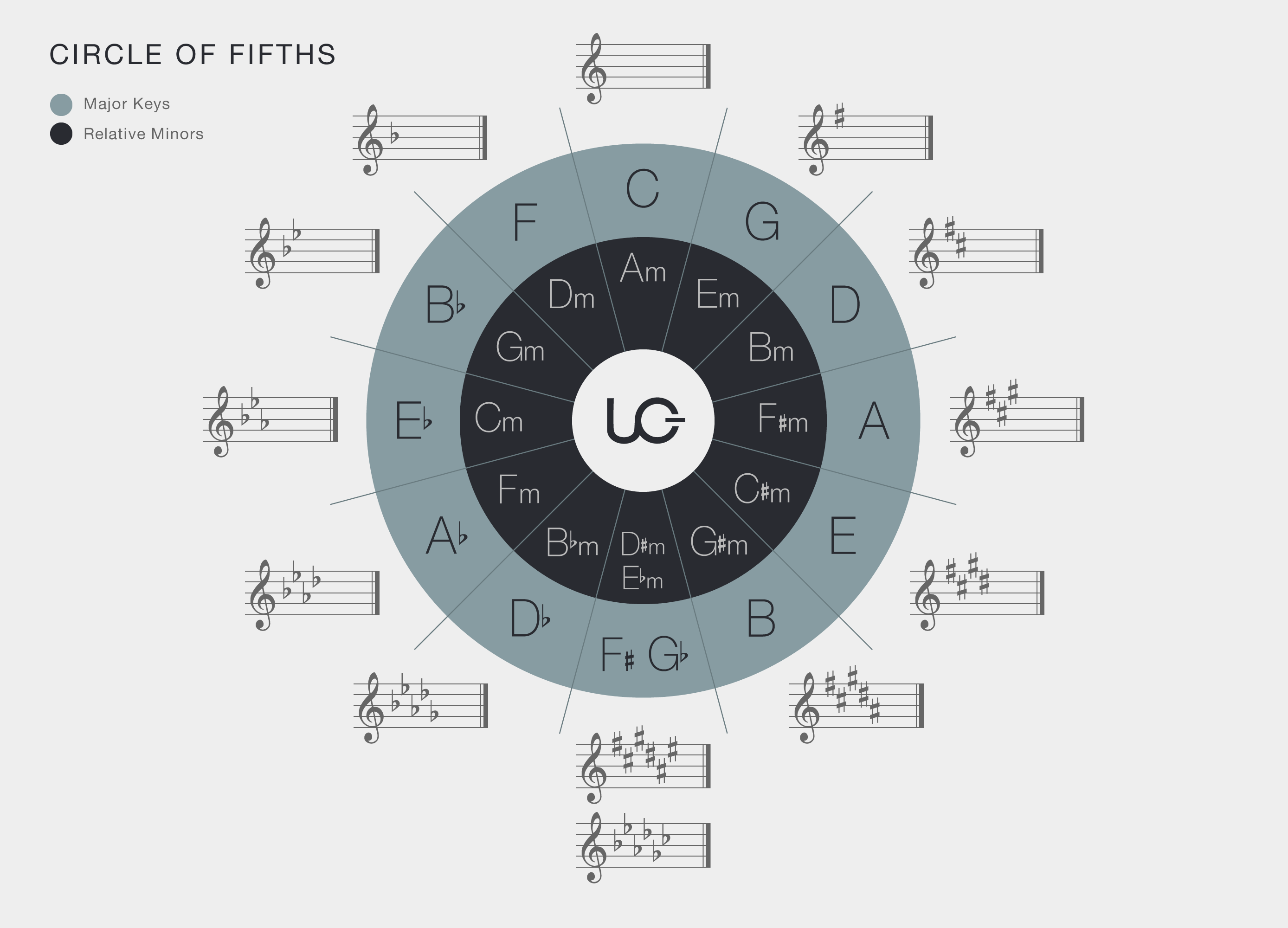 Circle Of Fifths Printable That Are Crafty