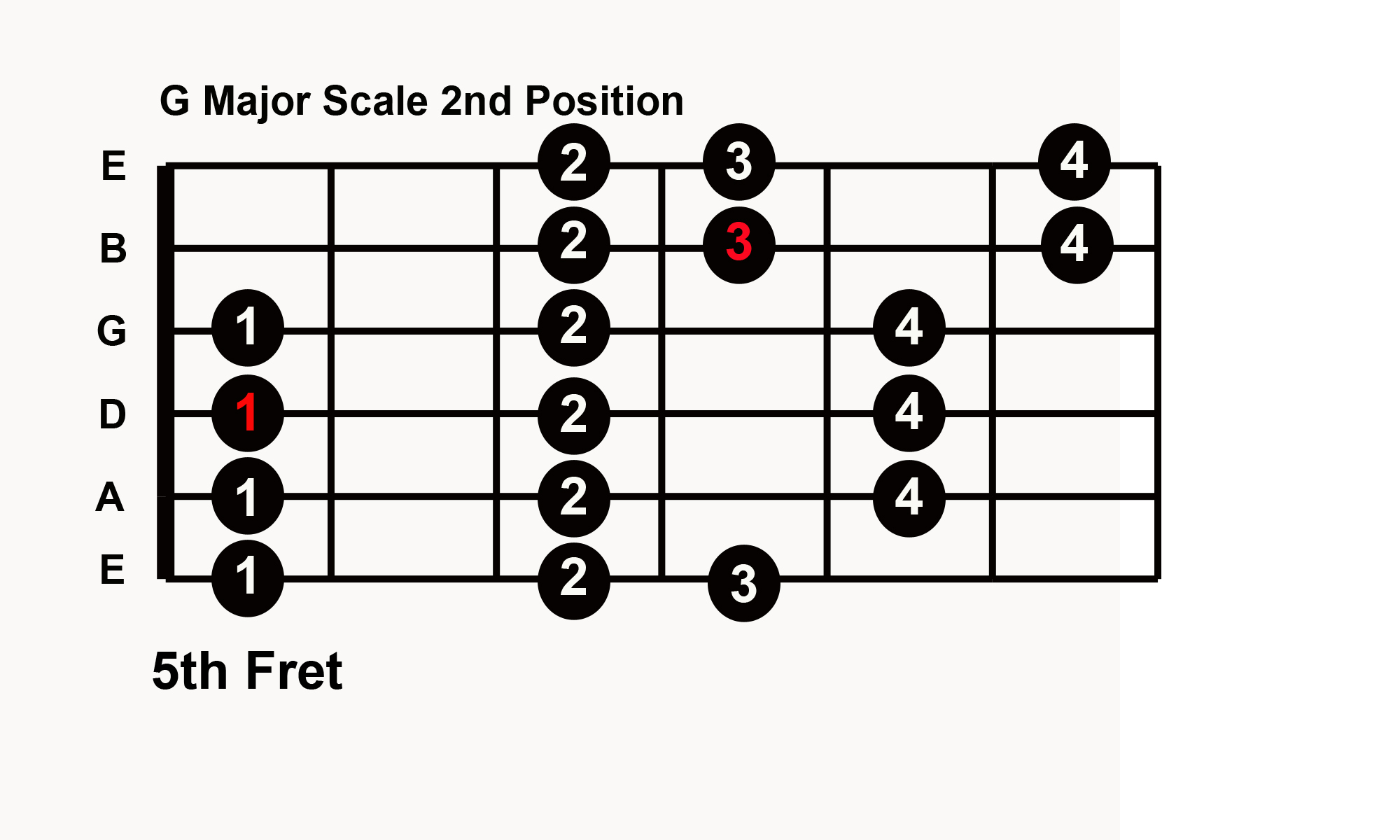 Scales Compared Guitarlessonsmusictheory Guitar Stuff